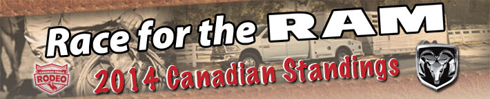 Race For The Ram Canadian Standings